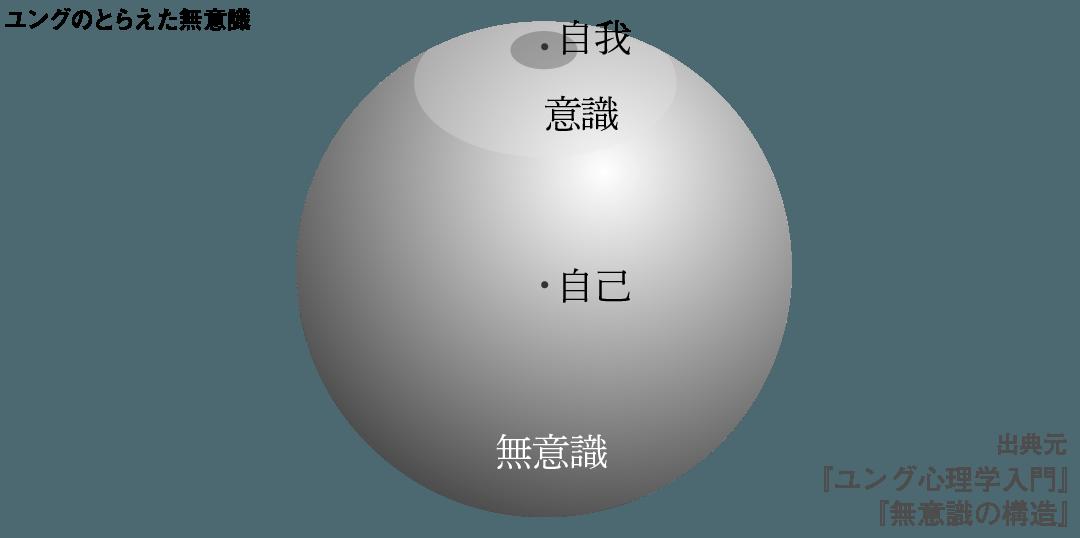 図3河合隼雄の球体の図
